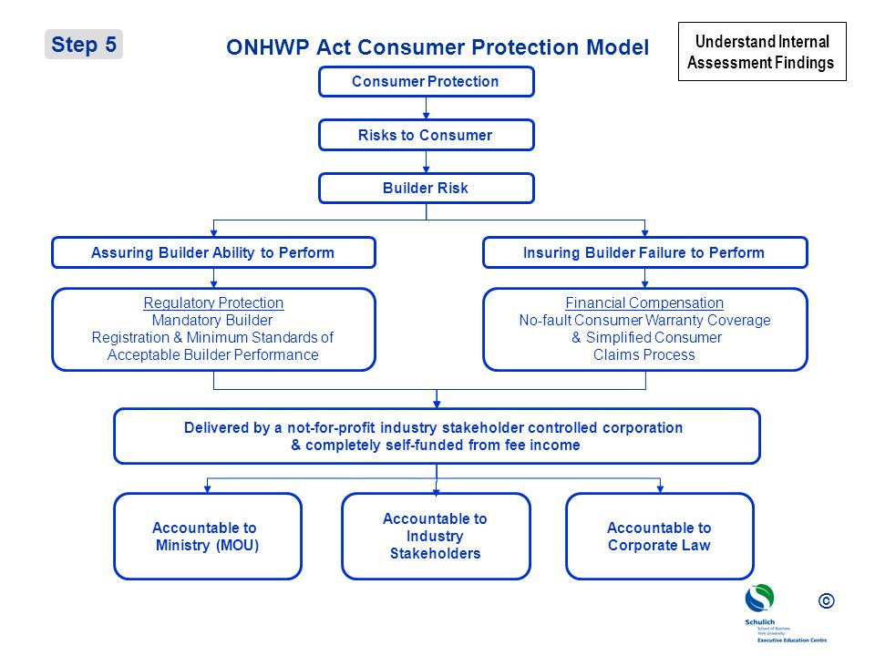 ONHWP Act Consumer Protection Model