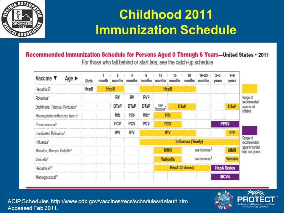 Childhood 2011 Immunization Schedule
