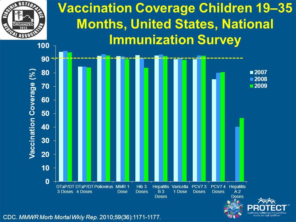 Vaccination Coverage Children 19–35 Months, United States, National Immunization Survey
