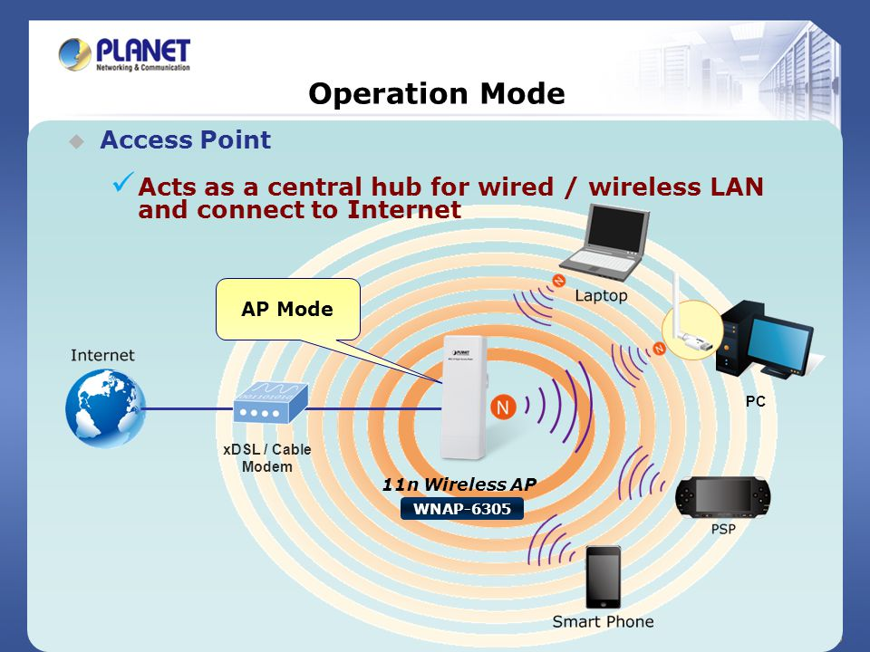 Operation Mode Access Point