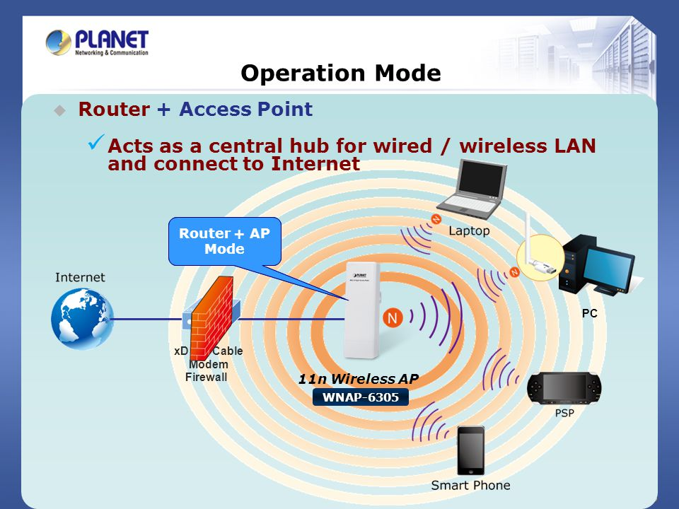 Operation Mode Router + Access Point