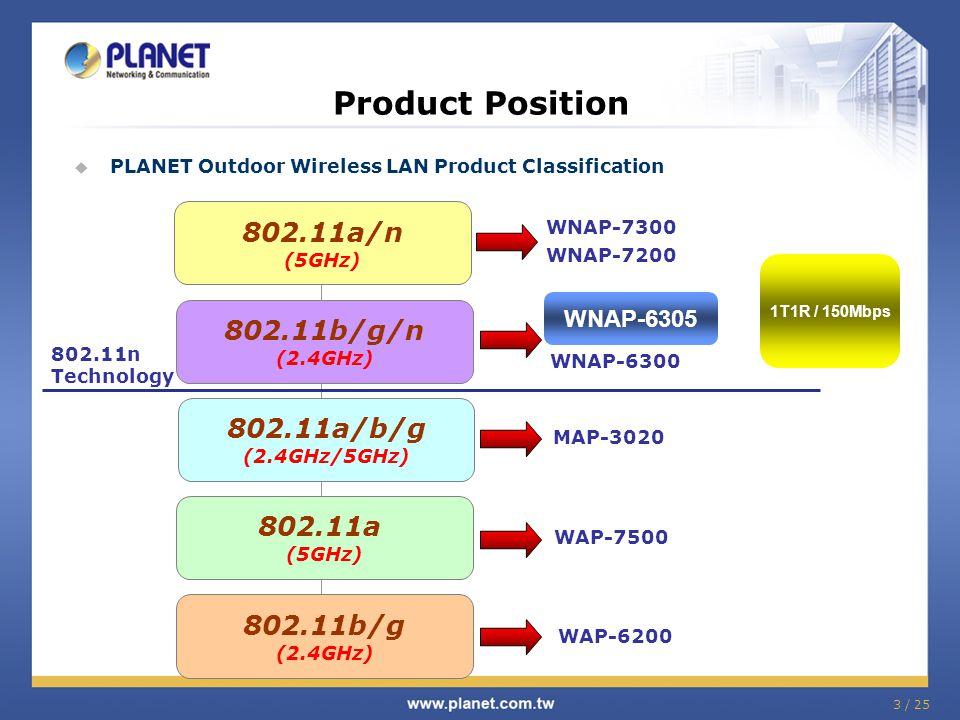 Product Position 802.11a/n 802.11b/g/n 802.11a/b/g 802.11a 802.11b/g