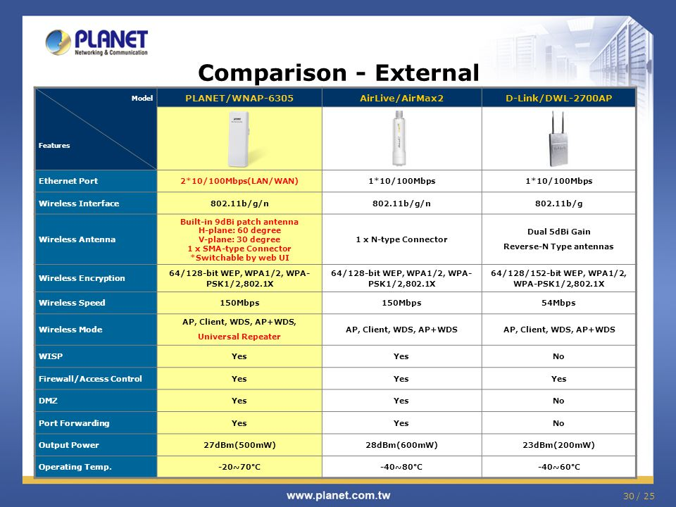 Comparison - External PLANET/WNAP-6305 AirLive/AirMax2