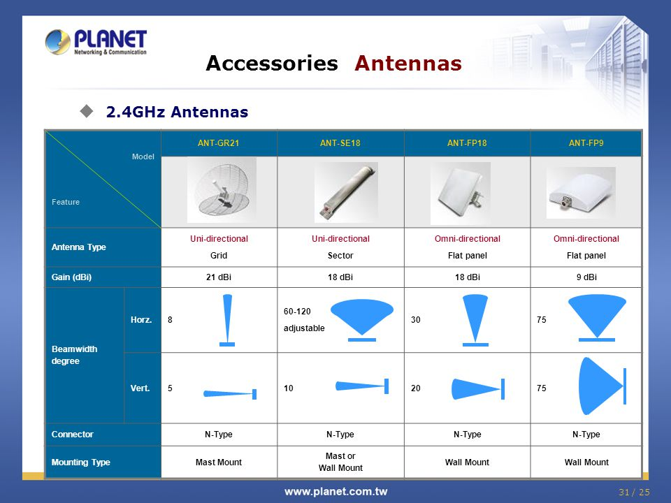 Accessories Antennas 2.4GHz Antennas ANT-GR21 ANT-SE18 ANT-FP18