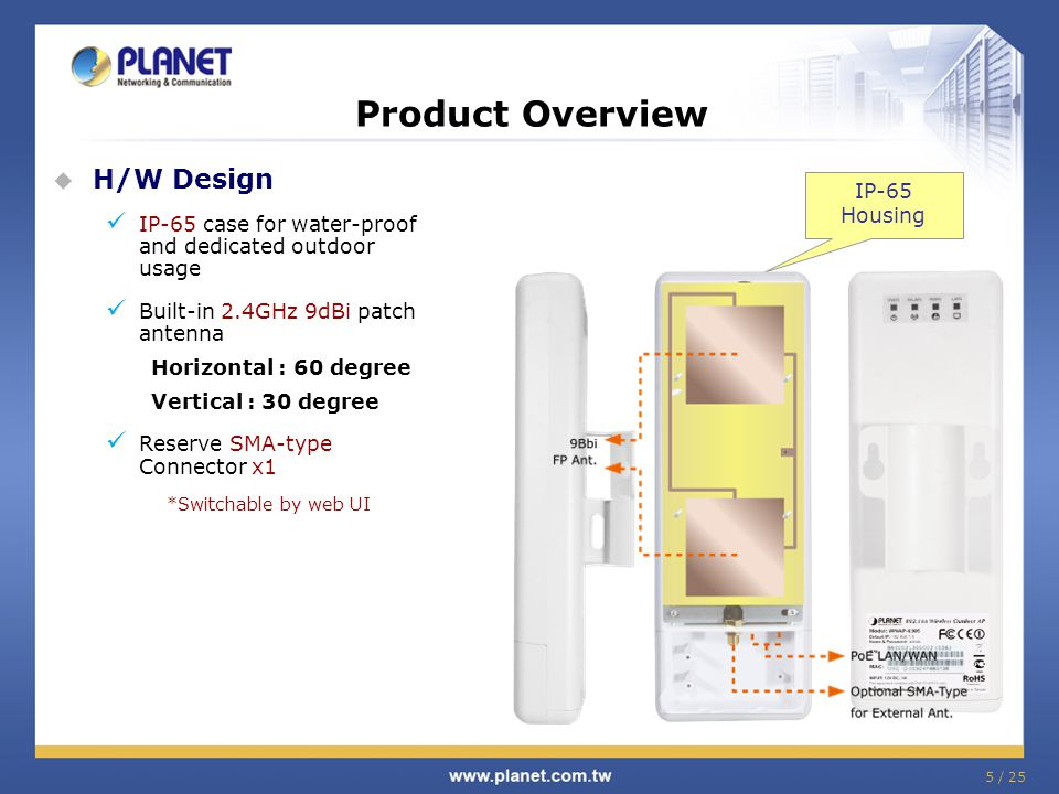 Product Overview H/W Design