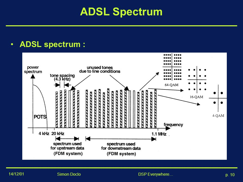 ADSL Spectrum ADSL spectrum : Simon Doclo DSP Everywhere…