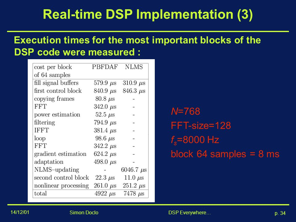 Real-time DSP Implementation (3)