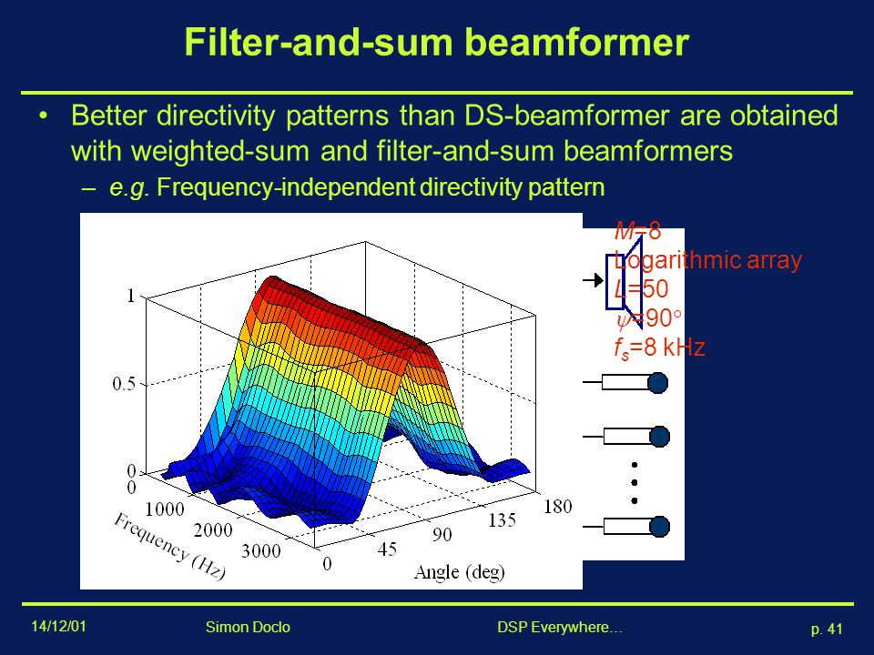 Filter-and-sum beamformer