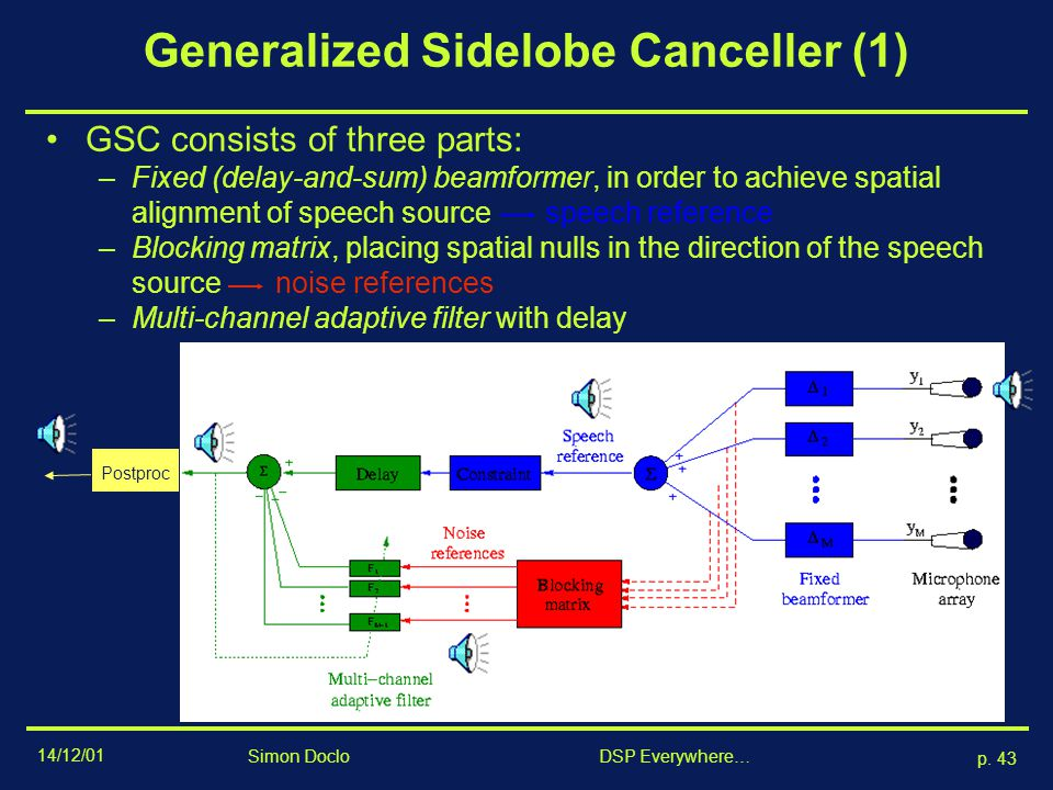 Generalized Sidelobe Canceller (1)
