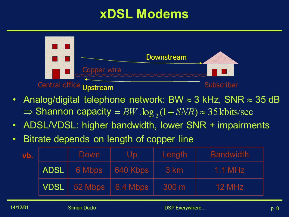 xDSL Modems Analog/digital telephone network: BW  3 kHz, SNR  35 dB  Shannon capacity. ADSL/VDSL: higher bandwidth, lower SNR + impairments.