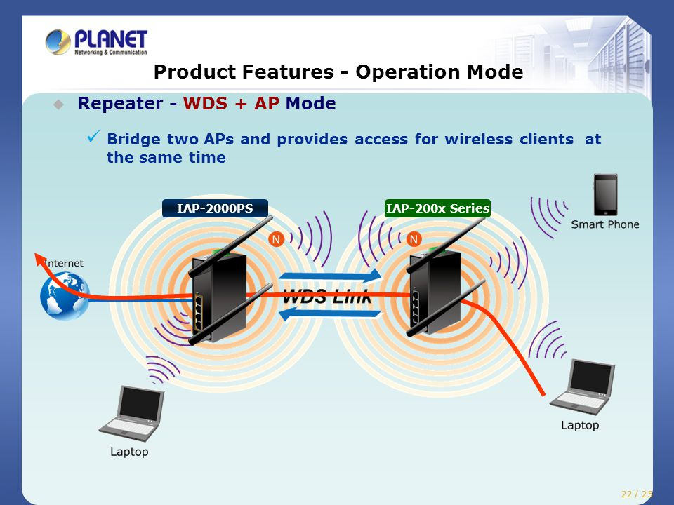 Product Features - Operation Mode