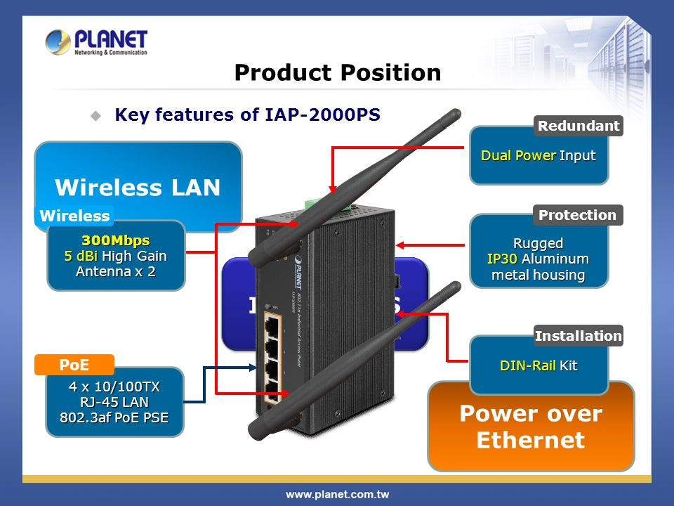 Product Position Wireless LAN Industrial Ethernet IAP-2000PS