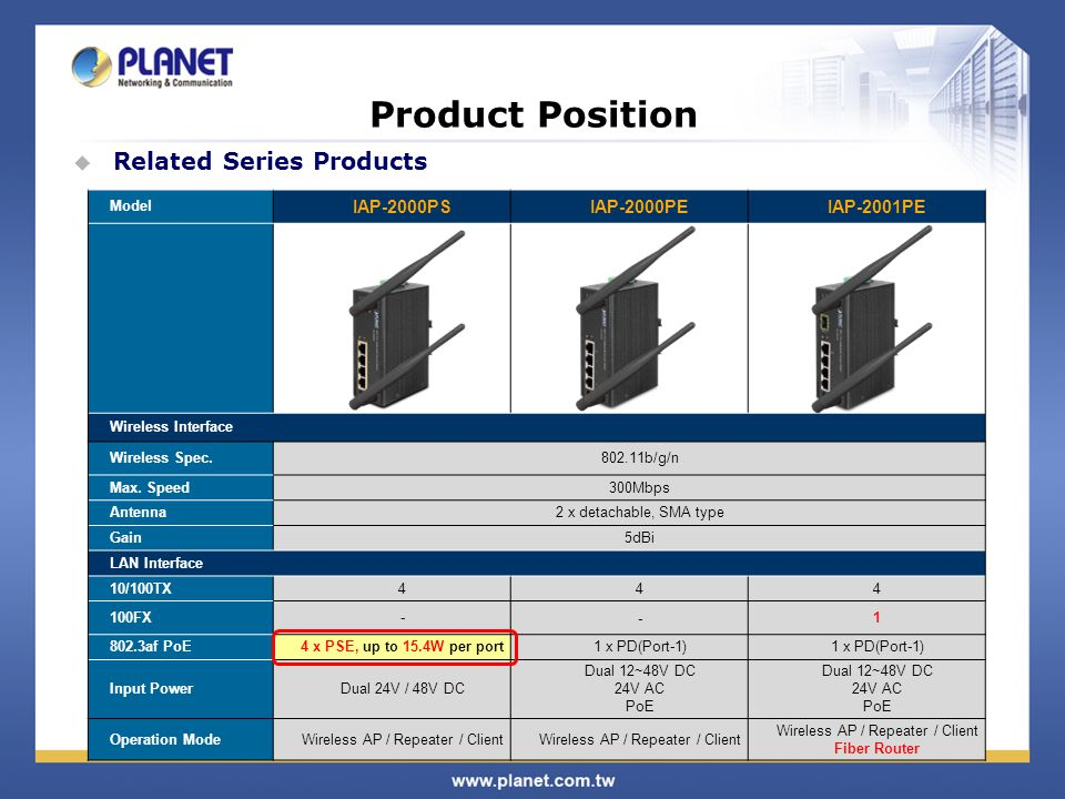 Product Position Related Series Products IAP-2000PS IAP-2000PE