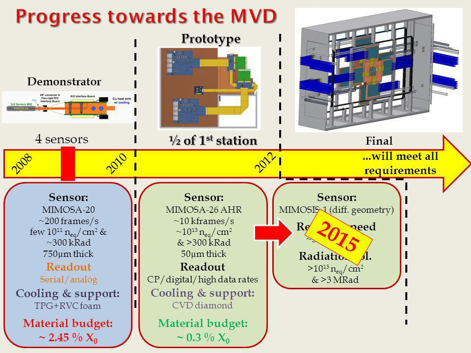 Progress towards the MVD ...will meet all requirements