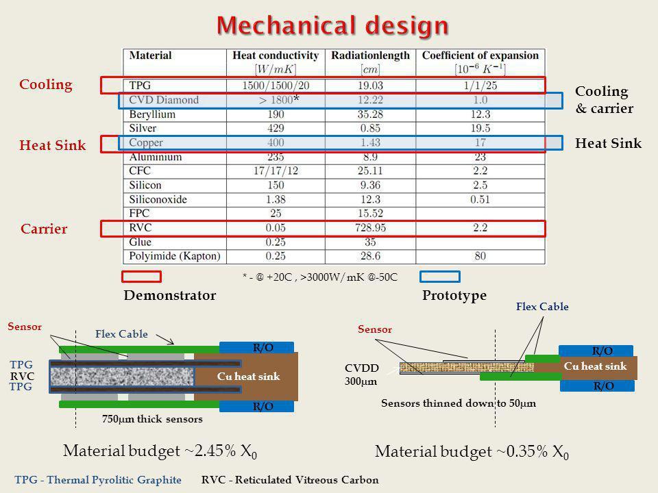 Mechanical design * Material budget ~2.45% X0