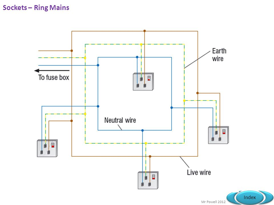 Sockets – Ring Mains