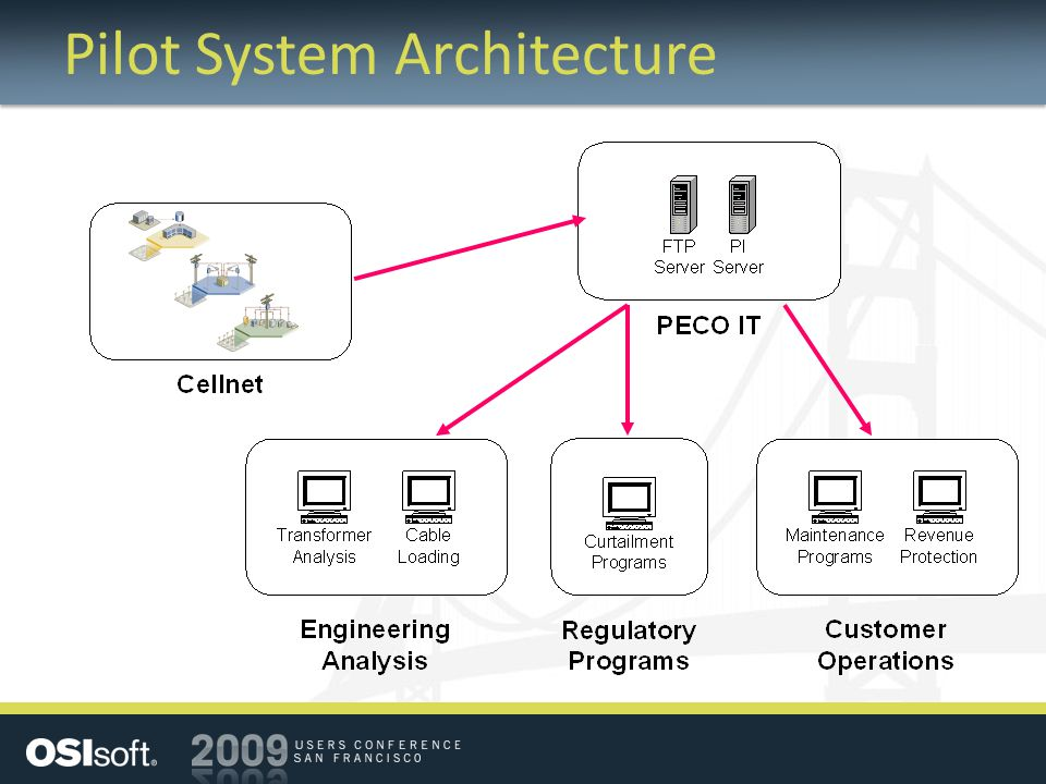 Pilot System Architecture