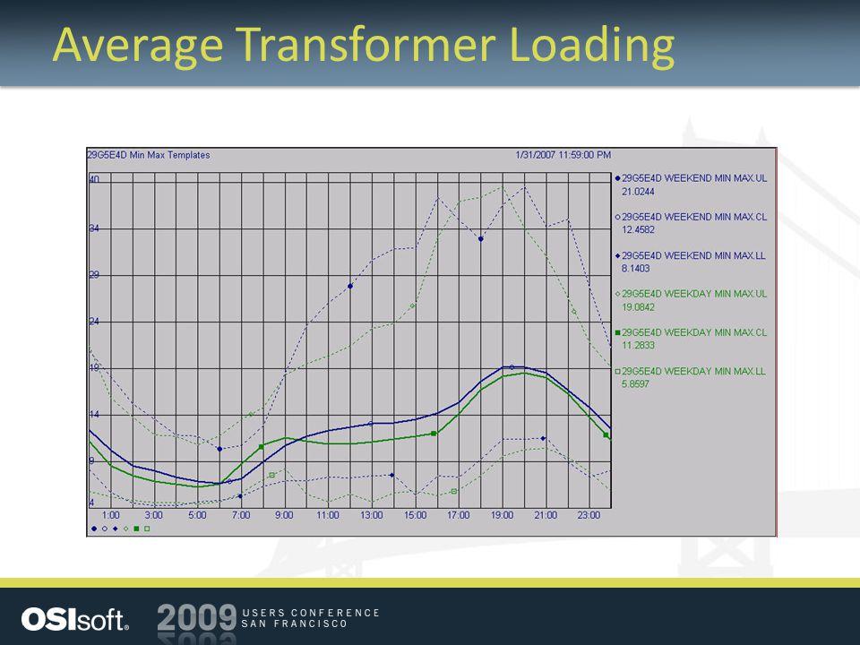 Average Transformer Loading