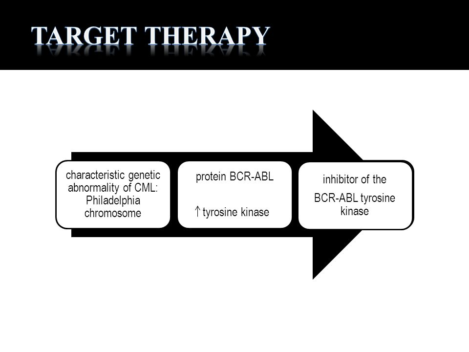 Target Therapy inhibitor of the BCR-ABL tyrosine kinase
