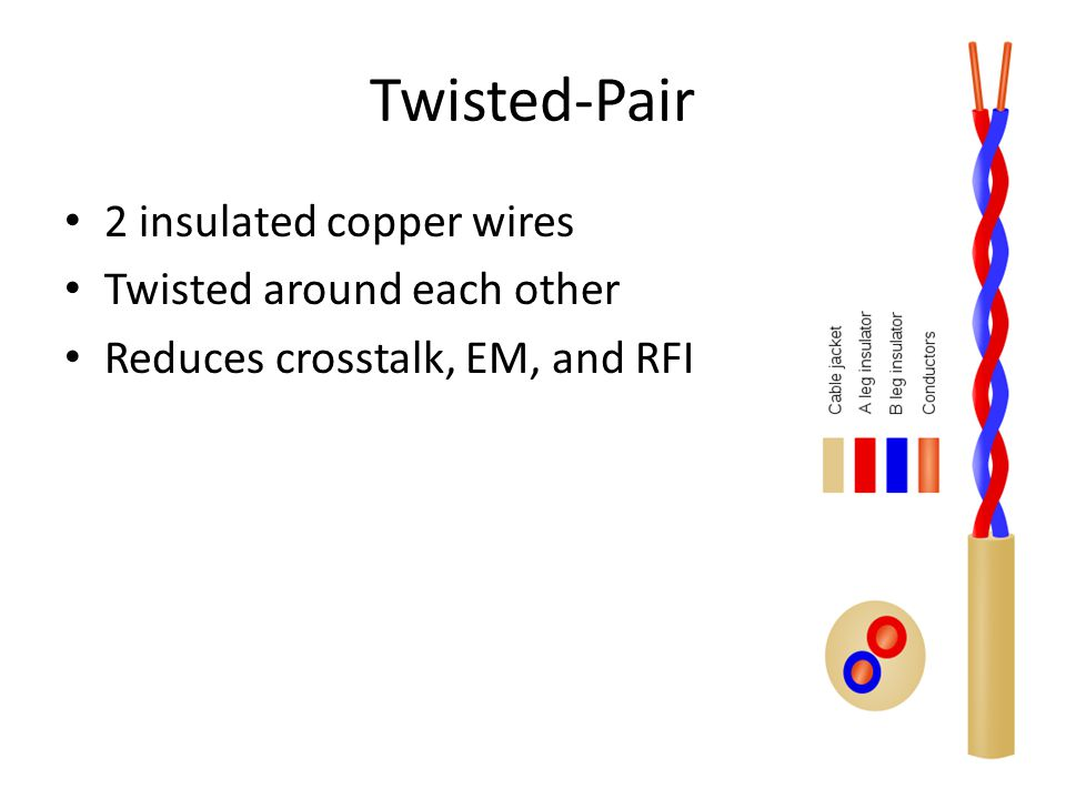 Twisted-Pair 2 insulated copper wires Twisted around each other