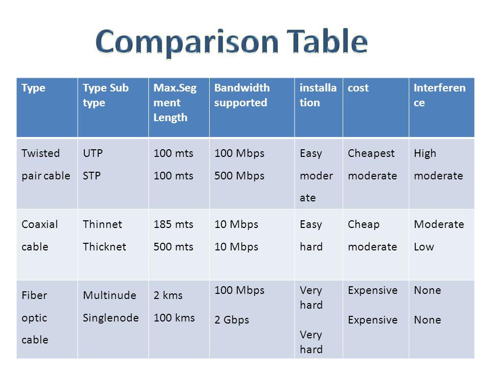 Comparison Table Type Type Sub type Max.Segment Length