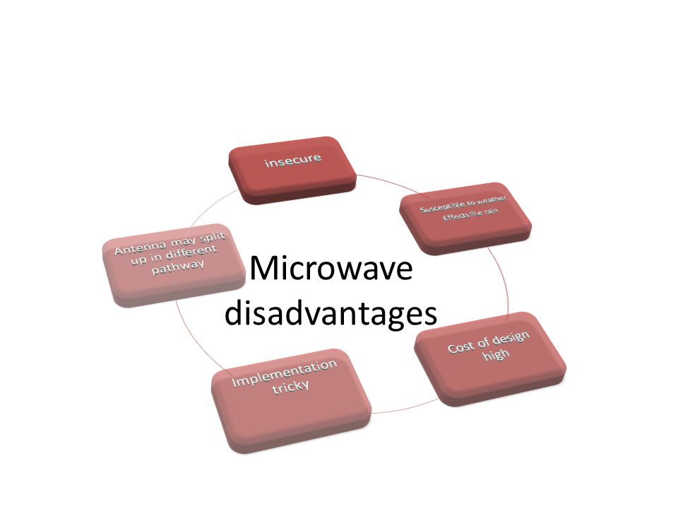 Microwave disadvantages