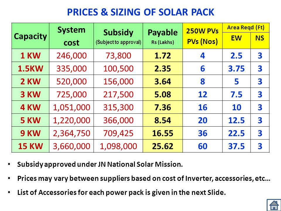PRICES & SIZING OF SOLAR PACK