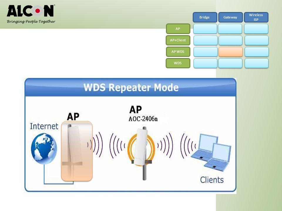 Bridge Gateway Wireless ISP AP AP+Client AP WDS WDS