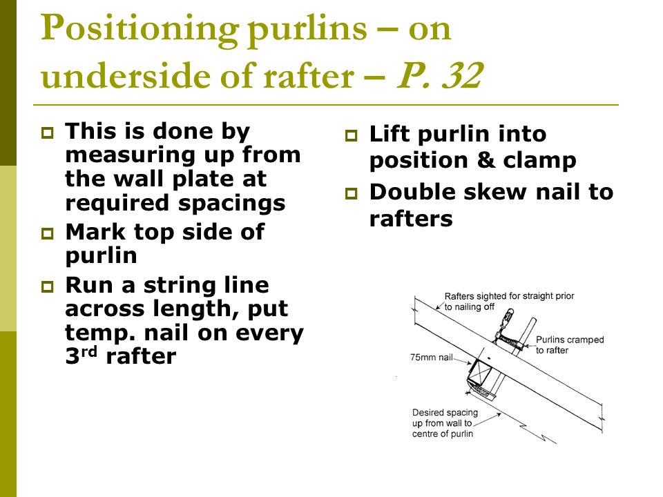 Positioning purlins – on underside of rafter – P. 32