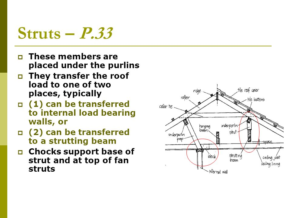 Struts – P.33 These members are placed under the purlins