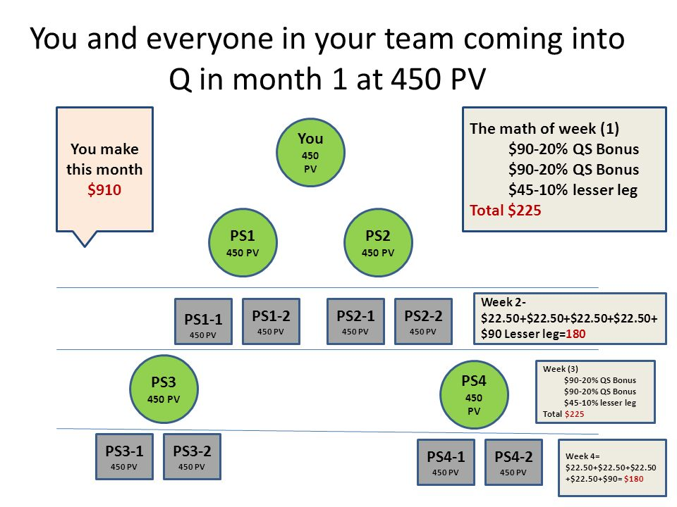 You and everyone in your team coming into Q in month 1 at 450 PV