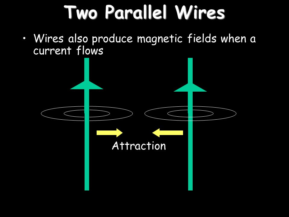 Two Parallel Wires Wires also produce magnetic fields when a current flows Attraction