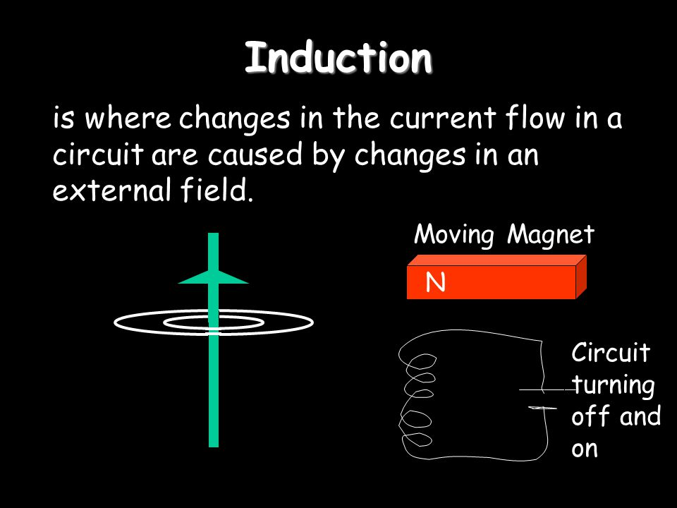 Induction is where changes in the current flow in a circuit are caused by changes in an external field.