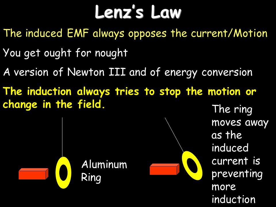Lenz's Law The induced EMF always opposes the current/Motion