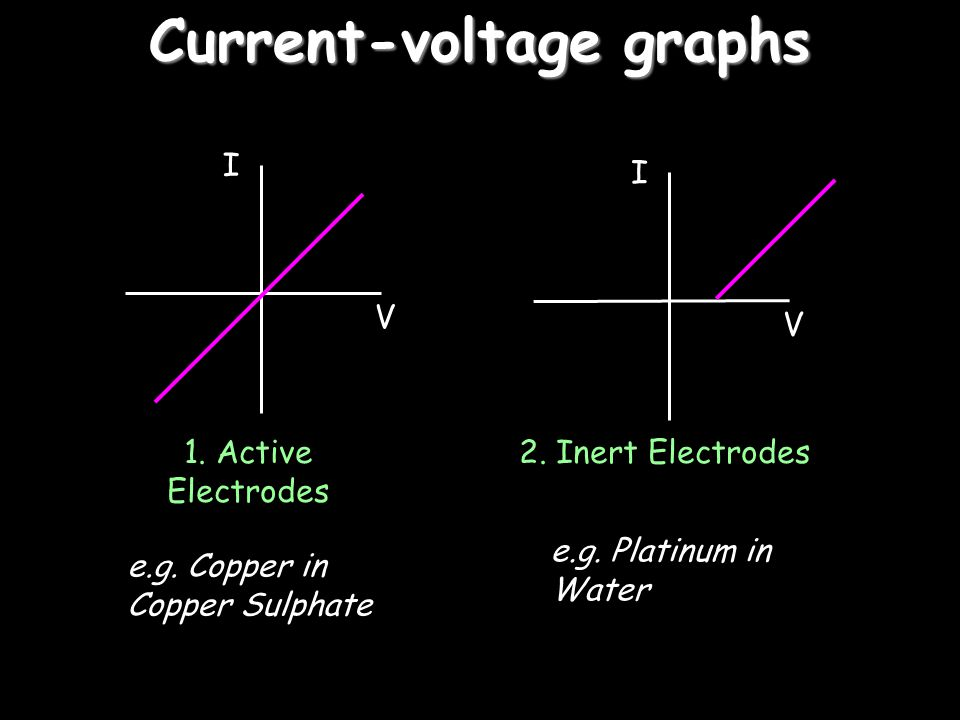 Current-voltage graphs