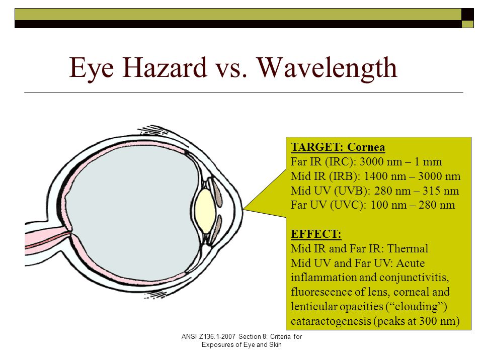Eye Hazard vs. Wavelength