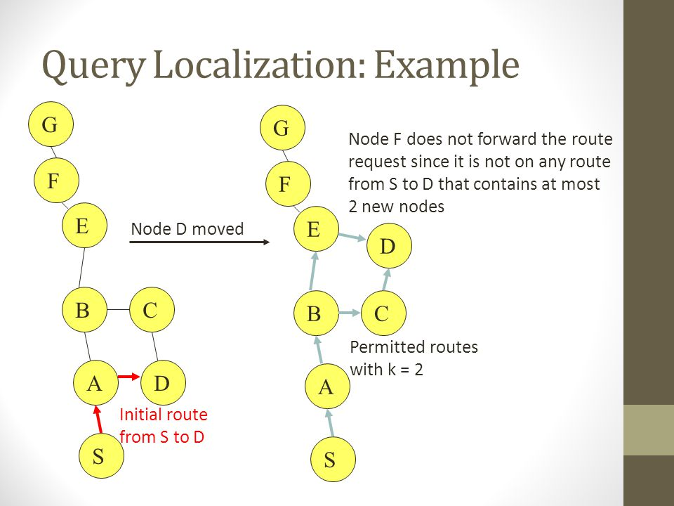 Query Localization: Example