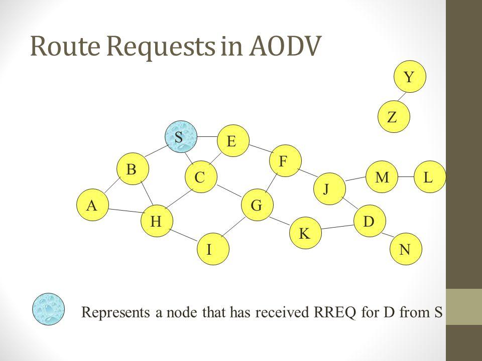Route Requests in AODV Y Z S E F B C M L J A G H D K I N