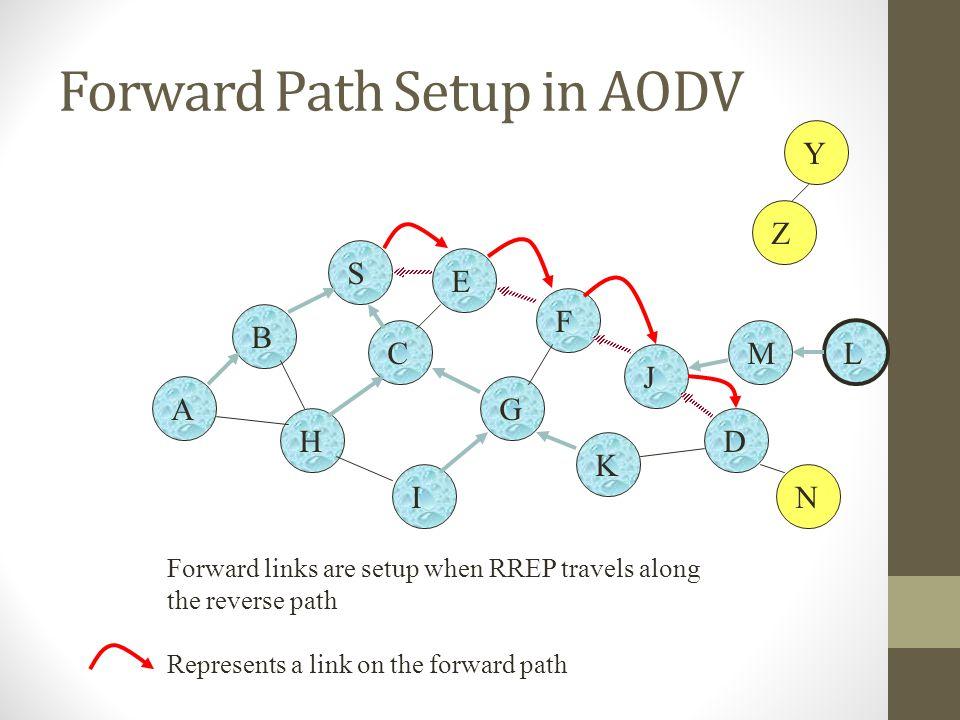 Forward Path Setup in AODV