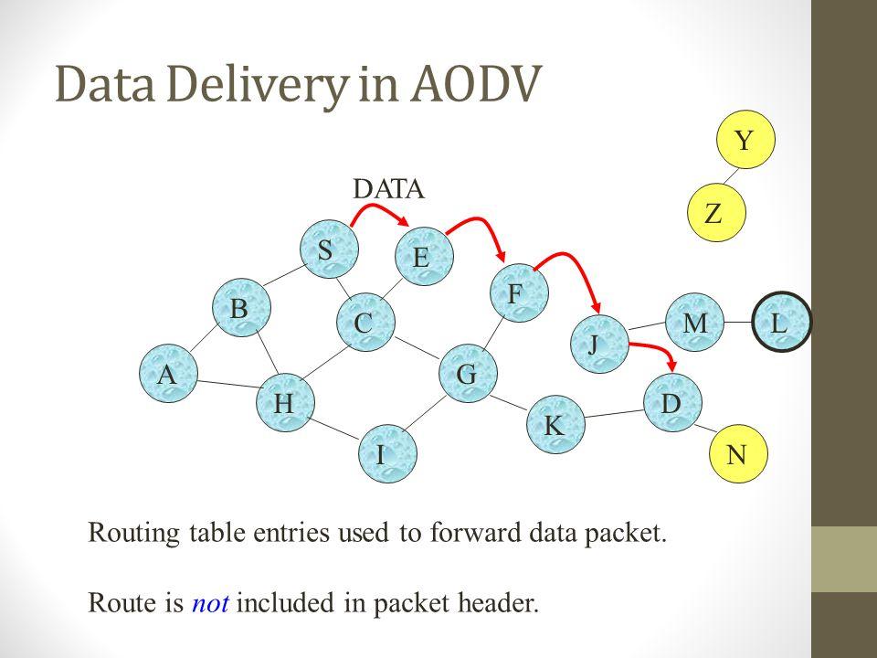 Data Delivery in AODV Y DATA Z S E F B C M L J A G H D K I N