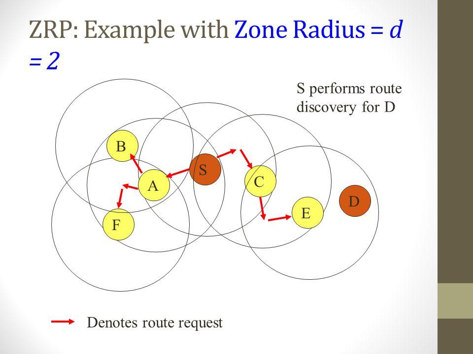 ZRP: Example with Zone Radius = d = 2