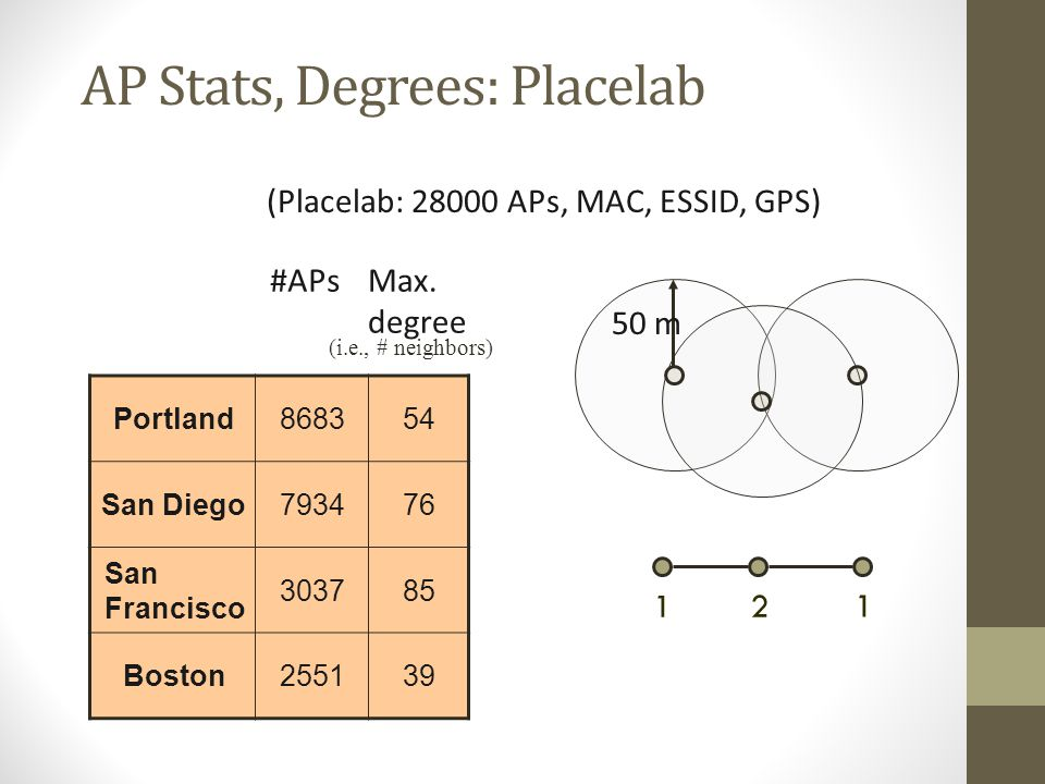AP Stats, Degrees: Placelab