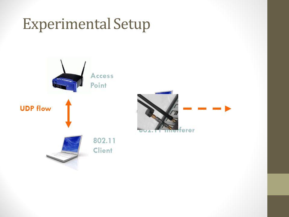 Experimental Setup Access Point UDP flow 802.11 Interferer
