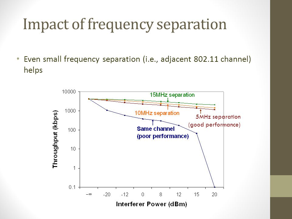 Impact of frequency separation