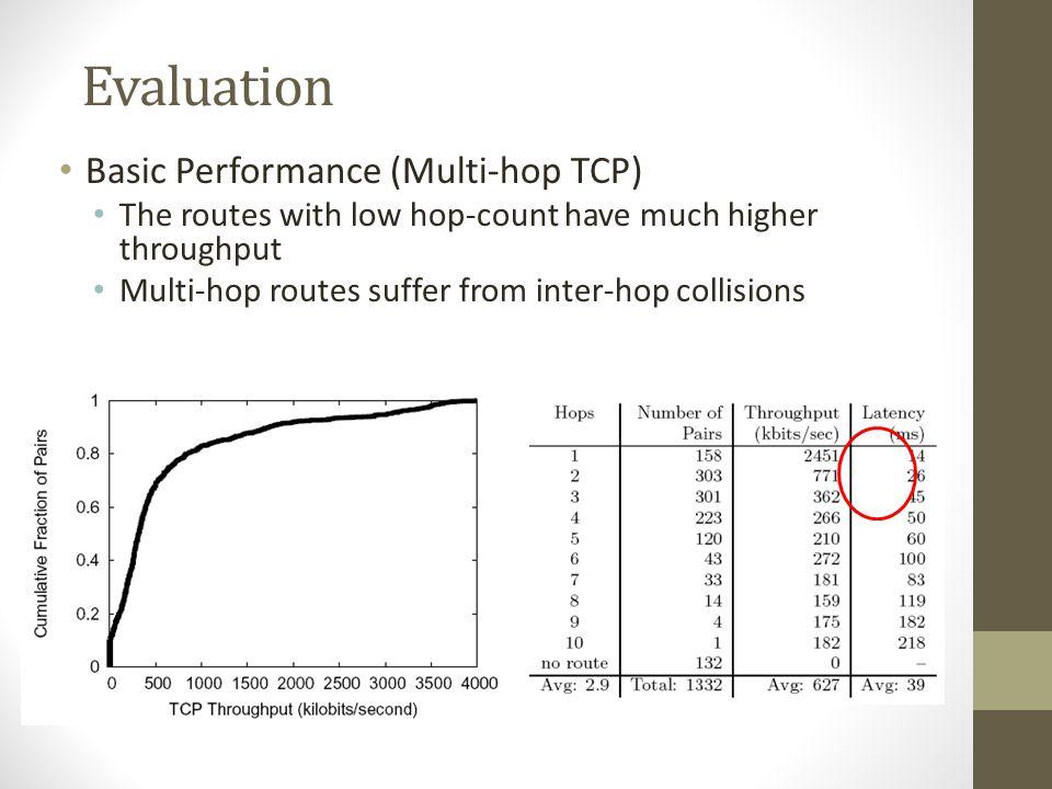 Evaluation Basic Performance (Multi-hop TCP)