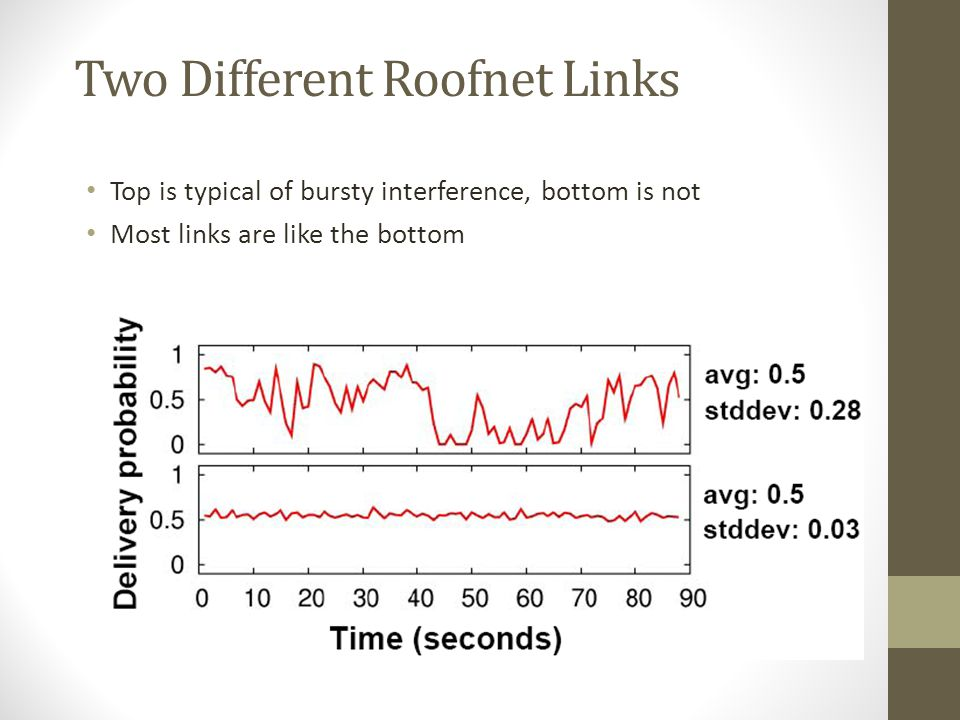 Two Different Roofnet Links