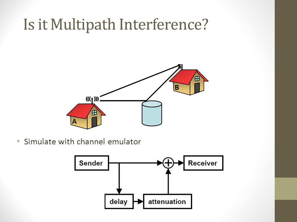 Is it Multipath Interference