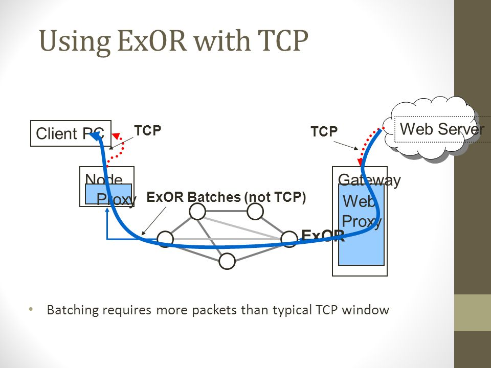 Using ExOR with TCP Web Server Client PC Node Gateway Proxy Web Proxy