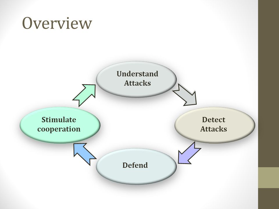 Overview Understand Attacks Stimulate cooperation Detect Attacks