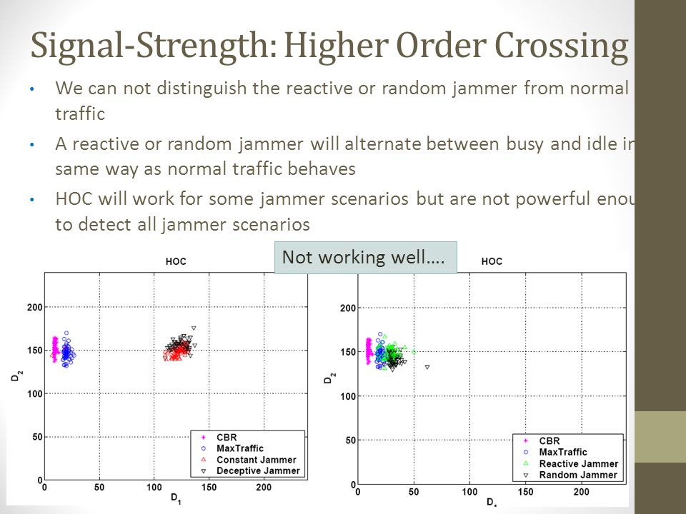 Signal-Strength: Higher Order Crossing
